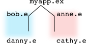 http://euphoria.derekparnell.id.au/namespace/tree-branches.png